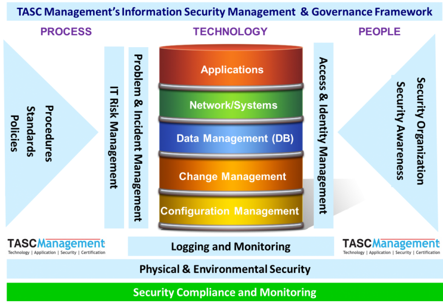 Cyber Security Tasc Management