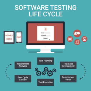 Quality Assurance Lifecycle